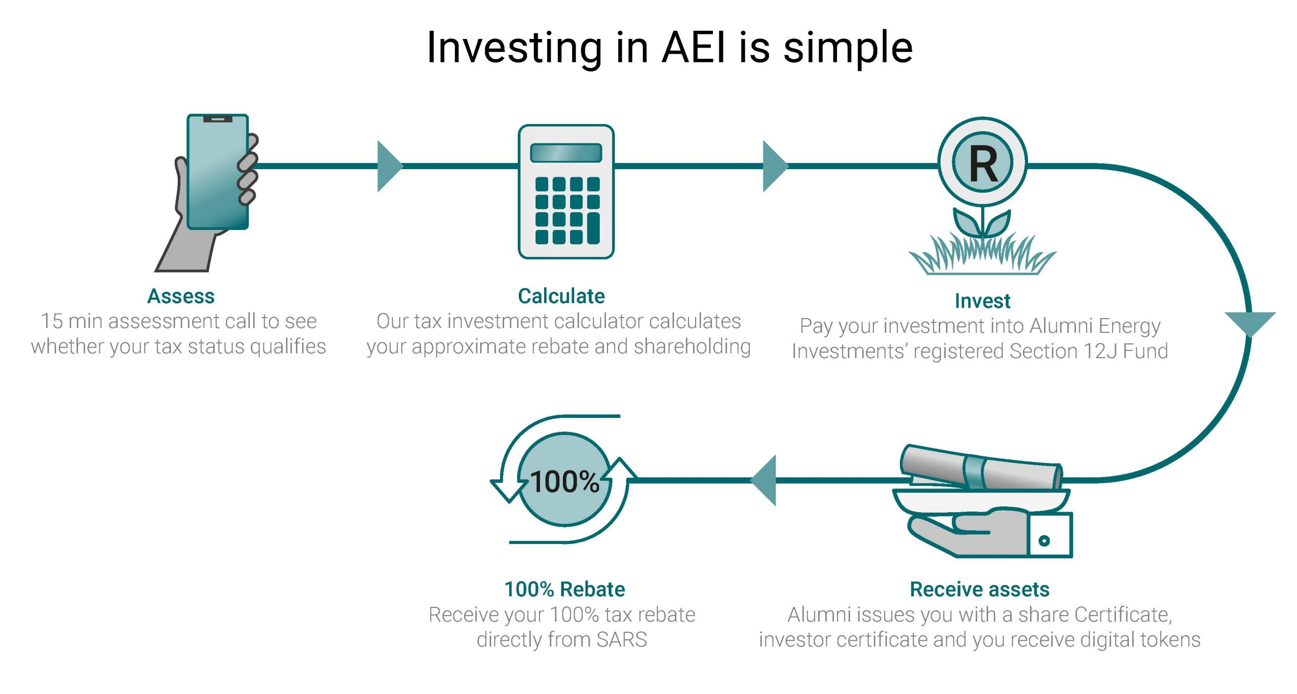 AEI Flow chart